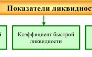 Коэффициент текущей общей ликвидности формула по балансу