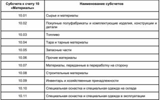 Учет ТМЦ в бухгалтерии проводки и документы