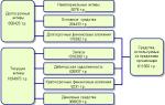 Пример финансового анализа предприятия на основе баланса