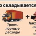 Учет торговой наценки в розничной торговле проводки