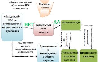 Распределение входного НДС при раздельном учете
