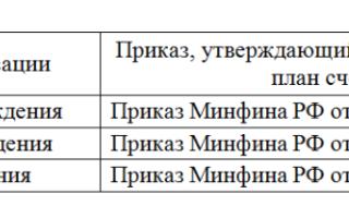 Типичные проводки по бухгалтерскому учету
