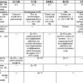 Налогообложение в рамках специальных налоговых режимов 2012