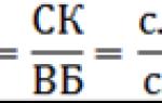 Коэффициент реальной стоимости имущества формула по балансу