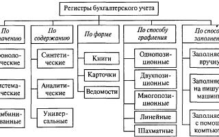 Что такое регистры бухгалтерского учета пример