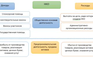 Общественная организация налогообложение и отчетность