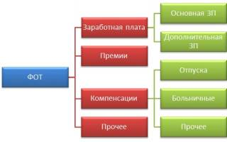 Фонд оплаты труда формула расчета по балансу