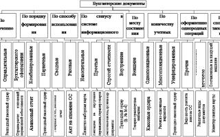 Первичные учетные документы бухгалтерского учета перечень